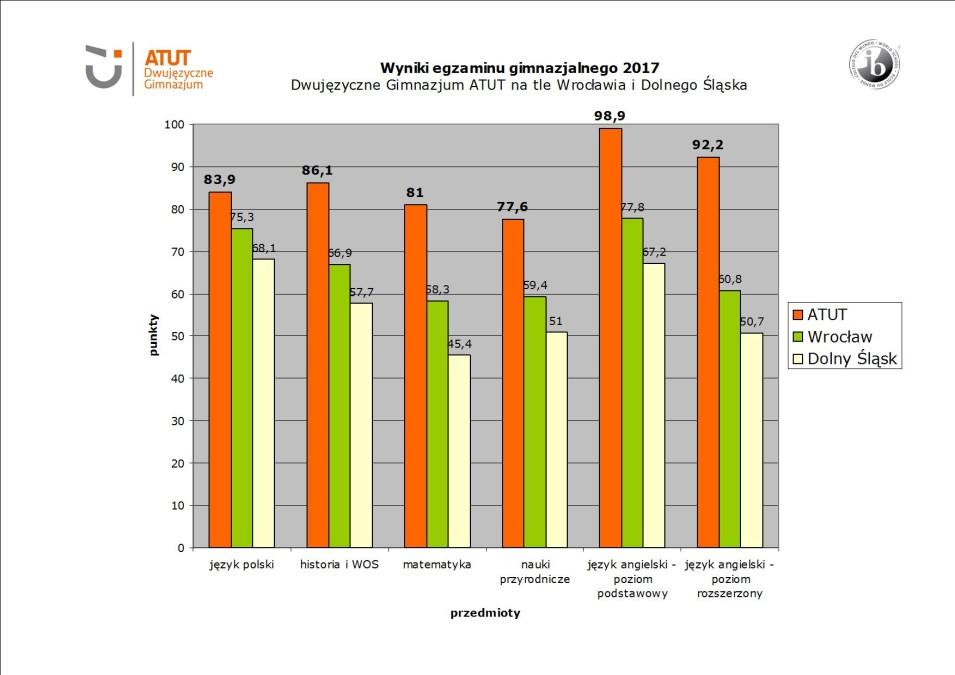 wyniki egzaminu gimnazjalnego 2017 _ ATUT na tle Wroclawia i Dolnego Slaska